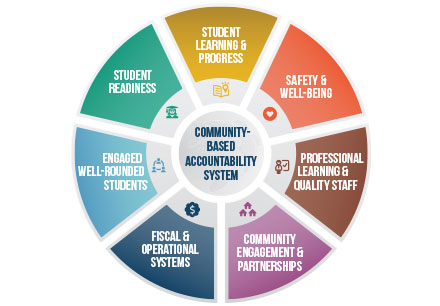 Frisco ISD Develops a Community-Based Accountability System